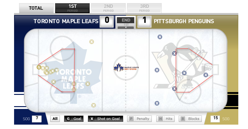 Leafs-Penguins-1stperiod
