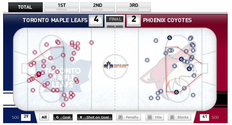 Leafs-Coyotes-Shot-Data